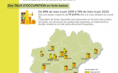 Impact économique du Covid 19 sur le réseau Habitat Jeunes Occitanie