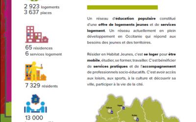 Observatoire Habitat Jeunes Occitanie 2020